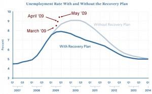 unemploymentrealityvsstimulus0509